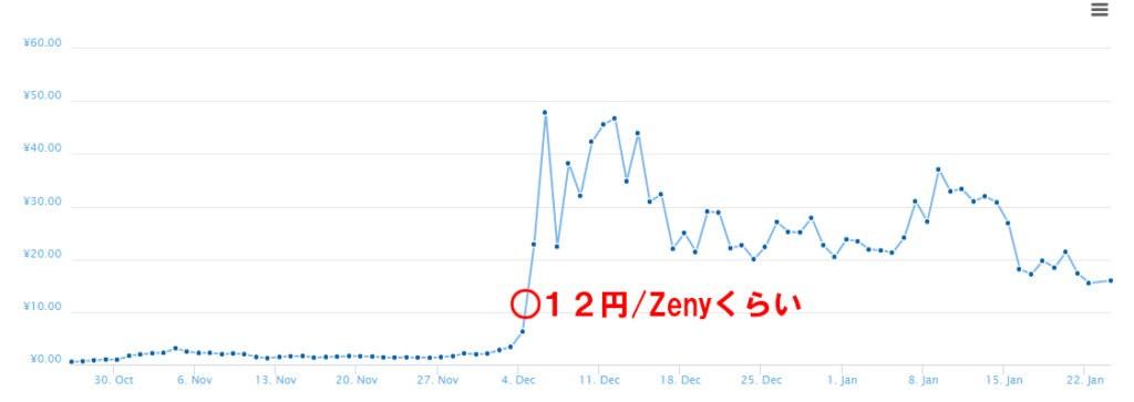 Zeny価格